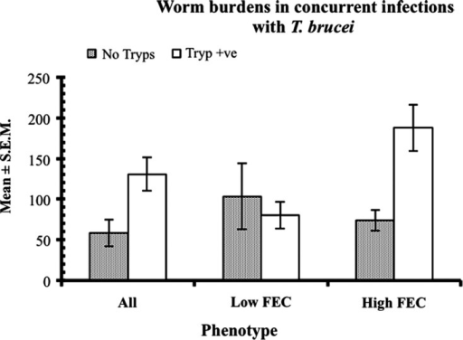 Worm burden in concurrent infections with H. contortus and T. brucei in Nigerian WAD goats from the humid zone. Animals were segregated into low and high FEC producers, following escalating (immunising) infections, as described in the legend to Figure 4. All the animals were treated with an anthelmintic (fenbendazole) on day 61 (d61) to remove the escalating (immunising) infection and then half of each group or FEC phenotype (9 goats in each, total = 18) were infected with 50 × 106 trypanosomes (Tryp +ve, animals). The other half remained trypanosome-naive (No tryps). Seven days later, on d68, all the animals (n = 36) were challenged with 3000 L3 of H. contortus. The figure shows that in those animals which harboured heavy worm infections initially, based on FEC (the high FEC phenotype) prior to anthelmintic abbreviation of immunising infections, subsequent challenge with H. contortus and concurrent infection with T. brucei, resulted in significantly heavier worm burdens compared with similarly treated animals, which produced initially only low FEC. This shows that the trypanosome-elicited increase in worm burdens was confined to the high FEC (poor responder) goats. The y-axis indicates the value of the mean worm burden of relevant groups. For further details see Chiejina et al. [16].