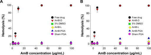 Hemolytic activity of AmB and AmB–PGA nanoparticles. The extent of damage caused to red blood cells by the AmB formulation was measured as percent lysis of total erythrocytes used in the individual sample.Notes: (A) Hemolysis caused by the AmB–PGA formulation after 1 hour of incubation with human red blood cells. (B) Hemolysis after a 24-hour incubation period. AmB-D, AmB-L and pure AmB used in preparation of the complex were used as controls. Data are pooled from three different experiments. Each datum point is a mean ± standard deviation.Abbreviations: AmB, amphotericin B; DMSO, dimethyl sulfoxide; PGA, polyglutamic acid; AmB-D, Fungizone®; AmB-L, Ambisome®.