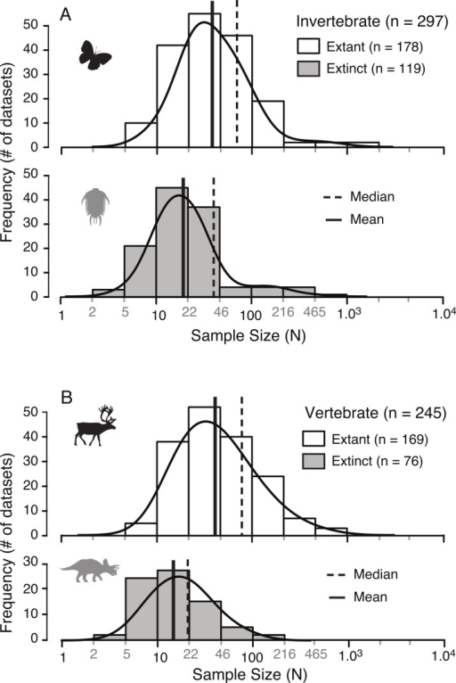 Distribution of sample sizes in published studies of intraspecies allometry.Distribution of 542 sample sizes in published studies examining intraspecies allometry, or ontogenetic trajectories, in invertebrates (A) and vertebrates (B). Solid vertical lines indicate the median, and dotted vertical lines indicate the mean.