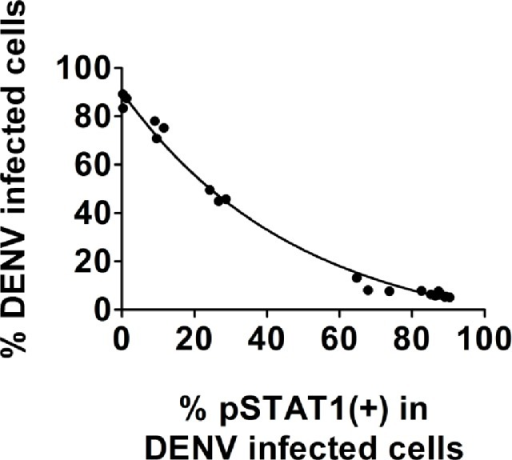 Inverse correlation of pSTAT1 inhibition with DENV infectivity in prM(+) gated cellsA549 cells were infected with serial 1:3 dilutions of DENV strain 16681 beginning with an MOI = 6. Twenty-four hours post-infection cells were stimulated for 30 minutes with IFN-β. Cell staining was done using anti-pSTAT1 Alexa 488- and anti-DENV prM Alexa 647-conjugated antibodies. Quantification of cell fluorescence was performed on a FACSCalibur. An analysis gate was placed on the DENV+ population and the percent of pSTAT1+ cells was determined. Experiments were performed in triplicate. Results shown are representative of four independent experiments.