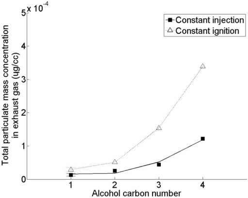 Effect of C18 fatty acid saturated ester alcohol moiety straight carbon chain length on total particulate mass emissions. Adapted with permission from Hellier et al. (2012). Copyright ©2012 American Chemical Society.