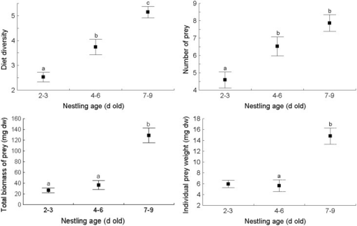 The main dietary characteristics (average ± SE) of nestling Barred Warblers Sylvia nisoria in three age classes.The various letters indicate statistically significant differences obtained in the post-hoc comparison with ANOVA or ANOVA Kruskal-Wallis (see Results section for details).