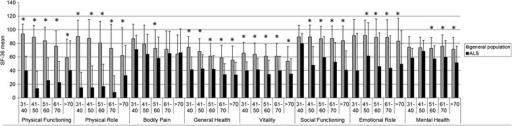 "Comparison of quality of life (QoL) in ALS patients to age-group specific reference values of the German general population. QoL is declined in ALS patients in nearly every scale. Limitations in the field ""mental health"" only become apparent in older patients, and in the subscale ""bodily pain"" QoL of ALS patients barely differs from the general population. As in the scales ""Physical Functioning"", ""Physical Role"", ""Bodily Pain"" and ""Emotional Role"" a normal distribution cannot be assumed the comparison in these fields can only be rated descriptive. Sample sizes: 31–40 years 5 patients, 41–50 years 22 patients, 51–60 years 53 patients, 61–70 years 42 patients, >70 years 37 patients"
