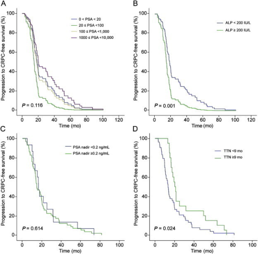 Comparative survival curves of patients with bone metastatic prostate cancer for progression to castration-resistant prostate cancer (CRPC)-free survival. (A) Survival curve stratified according to serum prostate-specific antigen (PSA) levels. (B) Survival curve stratified according to serum alkaline phosphatase (ALP) levels dichotomized at 200 IU/L. (C) Survival curve stratified according to PSA nadir levels dichotomized at 0.2 ng/mL. (D) Survival curve stratified according to time to PSA nadir (TTN) dichotomized at 9 months.