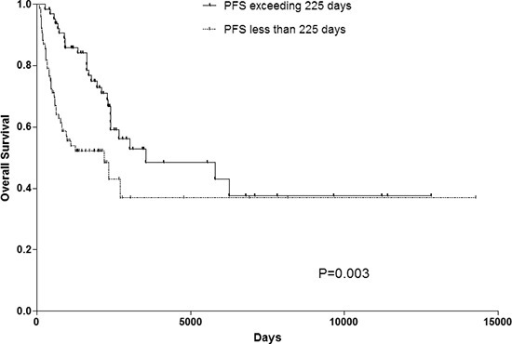 OS rate of patients with PFS exceeding 225 days or not. PFS progress-free survival, OS overall survival