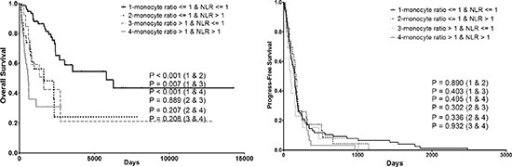 Combining prognostic value of monocyte ratio and NLR ratio on both OS and PFS. PFS progress-free survival, OS overall survival