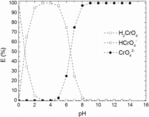 The graph shows the abundance of Cr(VI) ions in water with varying pH. For slightly acidic or basic pH, CrO42− is the dominating form, a further decrease in pH leads to the formation of HCrO42− and H2CrO4. Data reproduced from [20].