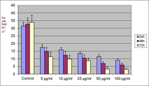 Mean and SD of promastigotes of Leishmania major cultured with 5, 10, 25, 50, and 100 μg/ml concentrations of artemisininat 24, 48 and 72h and comparing them with control group. There are significant differences between the control group and treated groups in 24, 48 and 72 h (P<0.05)