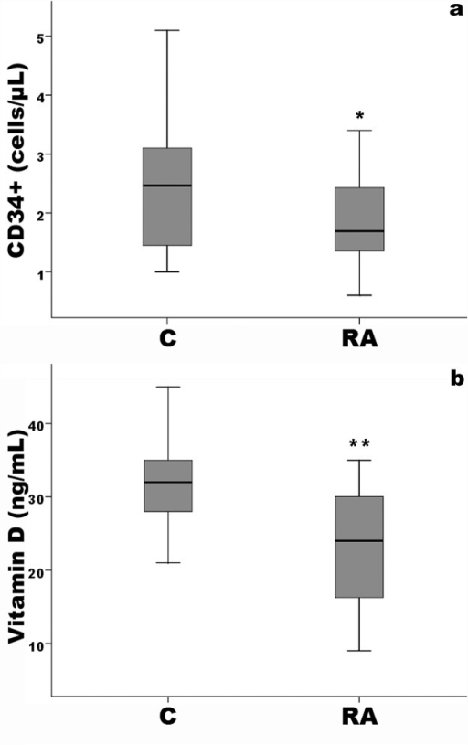 Box and whiskers plots for CD34+ cell number (a) and Vitamin D levels (b) in controls (C) and RA patients (RA).*p<0.01 vs controls, **p<0.001 vs controls. Solid horizontal lines = median values; error bars = 95% Confidence intervals; Shaded area = Interquartile range.