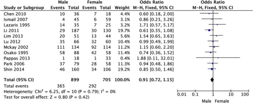 Meta-analysis of the association between HER-2 overexpression and sex for colorectal cancer patients