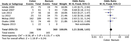 Meta-analysis of the association between HER-2 overexpression and tumor location for colorectal cancer patients