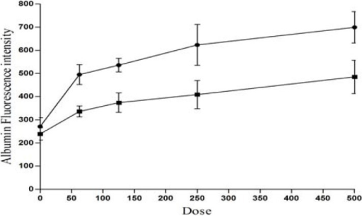 Dose response curve of PGE2 with respect to the fluorescence intensities. Animals were injected with 1 ml fluorescein labeled albumin (100 μg albumin/ml), via their internal right jugular vein and PGE2 at dose ranges from 0 to 500 μg were infused into the rat right brain hemisphere (see Method section), and the fluorescence intensities were measured 16 h after infusion at right (-●-) and left (-■-) brain supenatant.