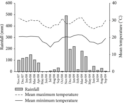 Mean monthly maximum and minimum temperatures and rainfall during the experimental period.