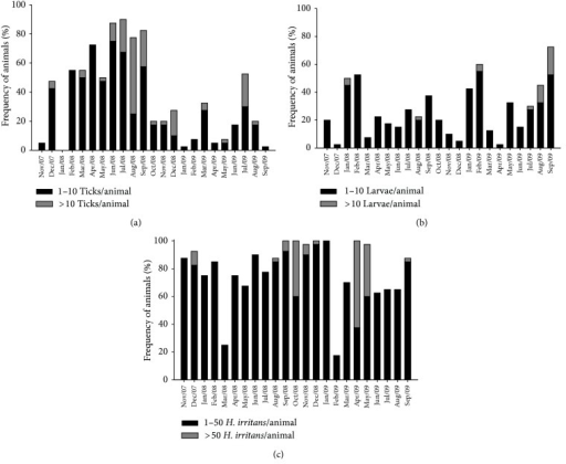 Frequency distribution of Rhipicephalus microplus (a) and larvae of Dermatobia hominis (b) and Haematobia irritans (c) on heifers from Holstein × Gir crossbreeds from November 2007 to September 2009 in the northeast of Minas Gerais State, Brazil.