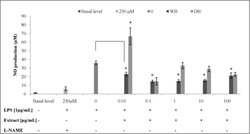 Effects of A. rugosum extracts on LPS-induced NO production by RAW264.7 cells (S1 Dataset).RAW264.7 cells were co-incubated with various concentrations of A. rugosum extracts and 1 μg/mL LPS for 24 hrs. L-NAME (250 μM) served as the positive control. Results shown represent the mean ± SD, n = 3 and *p < 0.05 versus LPS-induced NO level alone.