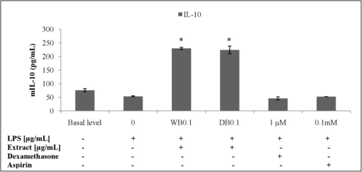 Effects of A. rugosum extracts on IL-10 cytokine level (S1 Dataset).RAW264.7 cells were co-incubated with A. rugosum extracts (WB0.1: 0.1 μg/mL WB; DB0.1: 0.1 μg/mL DB) and 1 μg/mL LPS for 24 hrs. Dexamethasone (1 μM) and aspirin (0.1 mM) served as positive controls. Results shown represent the mean ± SD, n = 3 and *p < 0.05 versus LPS-induced NO level alone.