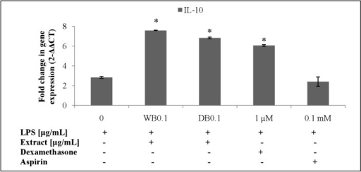 Effects of A. rugosum extracts on IL-10 gene expression (S1 Dataset).RAW264.7 cells were co-incubated with A. rugosum extracts (WB0.1: 0.1 μg/mL WB; DB0.1: 0.1 μg/mL DB) and 1 μg/mL LPS for 24 hrs. Dexamethasone (1 μM) and aspirin (0.1 mM) served as positive controls. β-actin was used as loading control and normalised against the treated group. Results shown represent the mean ± SD, n = 3 and *p < 0.05 versus LPS-induced NO level alone.