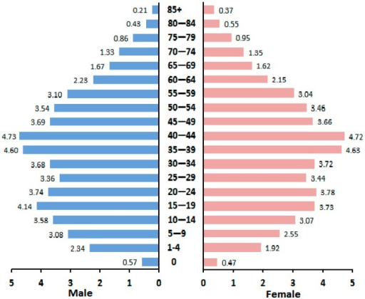 Average distribution of the age-specific population, by sex, in China, 2005–2011.