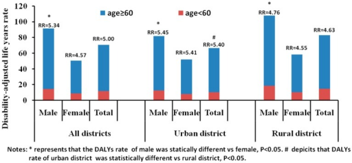 Disability-adjusted life years rate for the elderly (≥60 years) and young (<60 years) populations in China, 2005–2011.