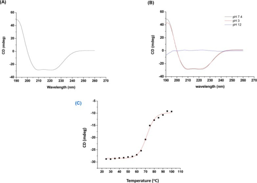 Far-UV circular dichroism (CD) spectra of daboxin P (0.4 mg/ml).(A): in milli q water at 25°C, (B): at different pH (3.0, 7.4 & 12) at 25°C. (C) Melting curve of daboxin P (dissolved in milli q water) at 222 nm considering temperature as a function. The curve was plotted using sigmoidal curve fit and Tm value was determined by Boltzman equation using Origin (OriginLab).