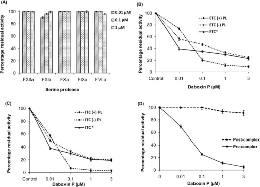 Percentage residual amidolytic activity of various serine proteases and complexes pre-incubated with daboxin P.(A): Residual activity of FXIIa, FXIa, FXa, FIXa and FVIIa; (B): Activity of extrinsic tenase complex (ETC) (C): intrinsic tenase complex (ITC), in the presence or absence of phospholipid and alkylated daboxin P (indicated by *). (D): Residual activity of prothrombinase complex. Daboxin P was either pre-incubated with FXa followed by addition of FVa (pre-complex) or after reconstitution of FXa-FVa complex (post-complex). The rate of hydrolysis of respective chromogenic substrates for all the assays was measured at 405 nm using Multiskan Go spectrophotometer. Activity of the serine protease/complex without daboxin P was considered as 100%. The results are mean ± SD of three independent experiments.