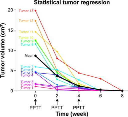 "Regression curves of 13 tumors of variable volumes from multiple PPTT treatment (labeled with ""arrow"").Note: The mean of the regression (""black line"") shows the general efficacy of the treatment.Abbreviation: PPTT, plasmonic photothermal therapy."