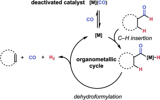 One challenge for achieving catalytic dehydroformylation through an organometallic mechanism is the coexistence of a low-valent, electron-rich intermediate [M] and carbon monoxide in the same reaction, leading to sequestration of the catalytically-active species as an off-cycle carbonyl adduct.