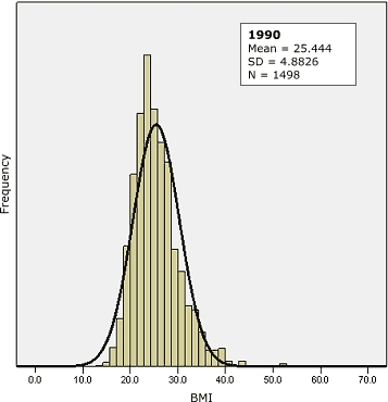 Population distribution of body mass index (BMI) with superimposed normal curve, Mississippi, 1990 (top) and 2003 (bottom). Cross-sectional data from the Mississippi adult population for 1990 through 2003 show that the population distribution of BMI is positively skewed and has become increasingly skewed over time. Source: Behavioral Risk Factor Surveillance System (13).