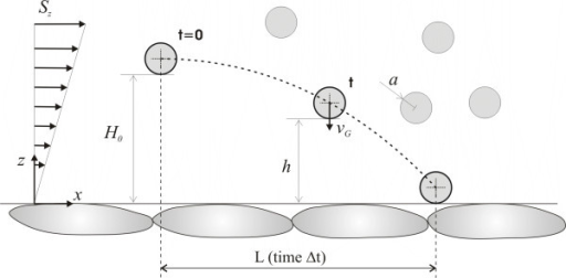 The margination trajectory of a spherical particle within a laminar flow.