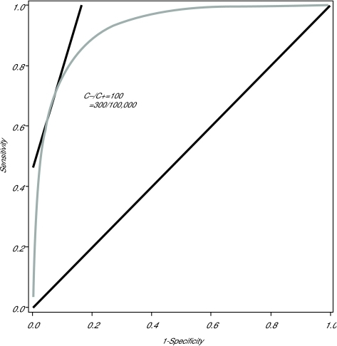 ROC curve for a normally-distributed univariate random variable. The sensitivity and specificity values that minimize the expected classification cost for the given prevalence and C−/C+ values is displayed.