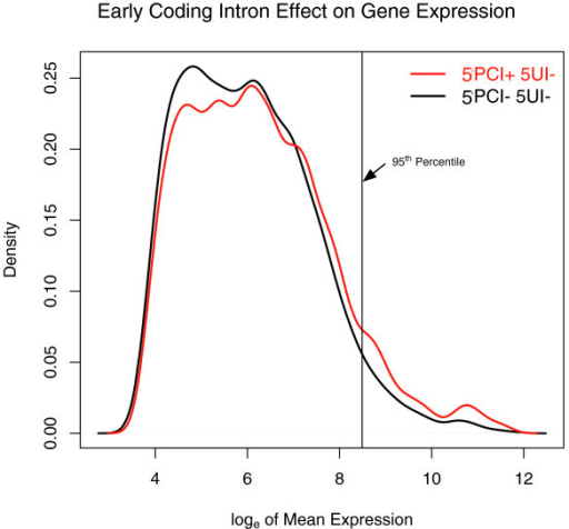 The effect of 5'-proximal coding intron presence on gene expression. (a) Smoothed histogram of the mean expression level with respect to presence/absence of 5'-proximal coding region introns (5PCIs). A kernel density estimator was fitted to the expression data and the corresponding probability density is plotted as a function of the mean expression level. The black line corresponds to the probability density for transcripts without any 5'UTR introns or any 5PCIs. The red line represents the probability density for 5'UTR intronless transcripts that have 5PCIs. The vertical line represents the top 5% of mean expression level of all genes without 5'UTR introns.