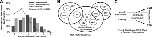 Type 2 diabetes and CVD risk factor clustering is called metabolic syndrome. A: Shows that the observed co-occurrence of two or more of elevated fasting glucose (FG), fasting insulin (FI), triglycerides (TG), blood pressure (BP), BMI, or low HDL cholesterol (all defined in A as the extreme 20th percentile, light gray bars for women and dark gray bars for men) co-occur to a far greater degree than would be expected by change alone (compared with a binomial distribution, dashed line, P < 0.0001). B: Shows that the pattern of risk factor clustering for these risk factors (including, as well, glucose levels 2 h after an oral glucose tolerance test [2-h G] and waist-to-hip ratio [WHR]) represent three clinically identifiable phenotypes: impaired glucose tolerance (IGT), hypertension (HTN), and central obesity-dyslipidemia, linked together by obesity (in this figure, BMI) and fasting hyperinsulinemia (reflecting, in part, insulin resistance). C: Illustrates that obesity and insulin resistance constitute the common physiological antecedents leading to increased risk for the development of both type 2 diabetes (T2D) and CVD; the name currently applied to this phenomenon is metabolic syndrome. A and B are adapted from Wilson et al. (7) and Meigs et al. (8). DBP, diastolic blood pressure; SBP, systolic blood pressure.