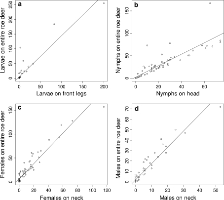 Linear regression plots showing the relationship between number of larvae (a), nymphs (b), females (c) and males (d) on one body part and predicted number of each tick life stage on the entire roe deer body