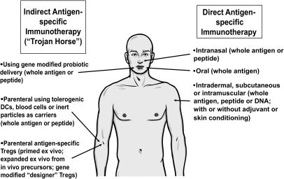 Approaches currently under evaluation for delivery of antigen-specific immunotherapy. DCs, dendritic cells.