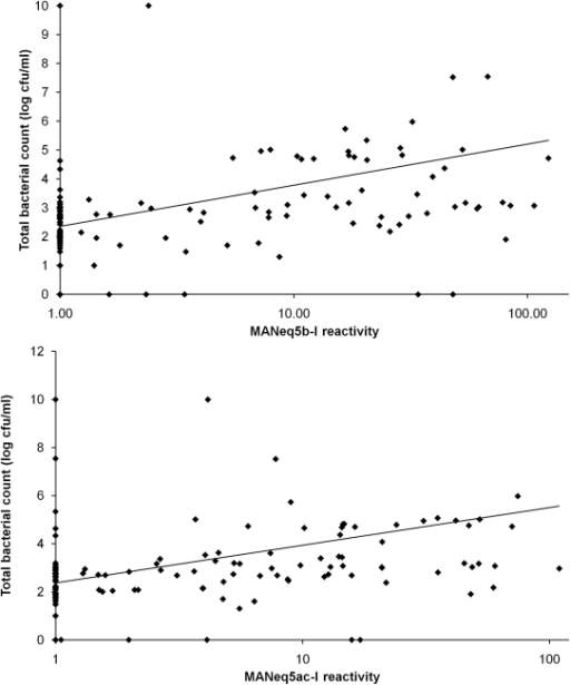 Correlation between mucin specific antibody reactivity and bacterial count.Top panel: Graphical representation of the association between the MANeq5b-I response and the total bacterial counts (p<0.001) Bottom panel: graphical representation of the association between the MANeq5ac-I response and the total bacterial counts (p<0.001).