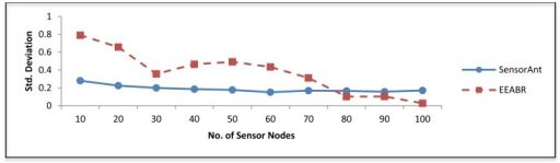 Standard deviation for different WSNs with different sensor nodes.