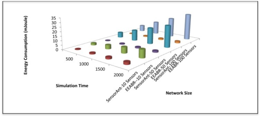Total energy consumption for different networks under different time for SensorAnt and EEABR.