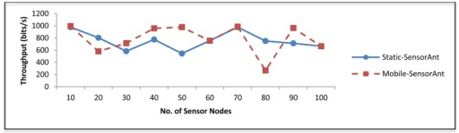 Comparison of throughput between Static and Mobile-SensorAnt with different sensors.