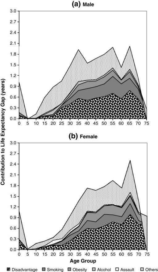 Contribution of risk factors to Indigenous life expectancy gap for (a) male and (b) female by age group, 2001-2005.