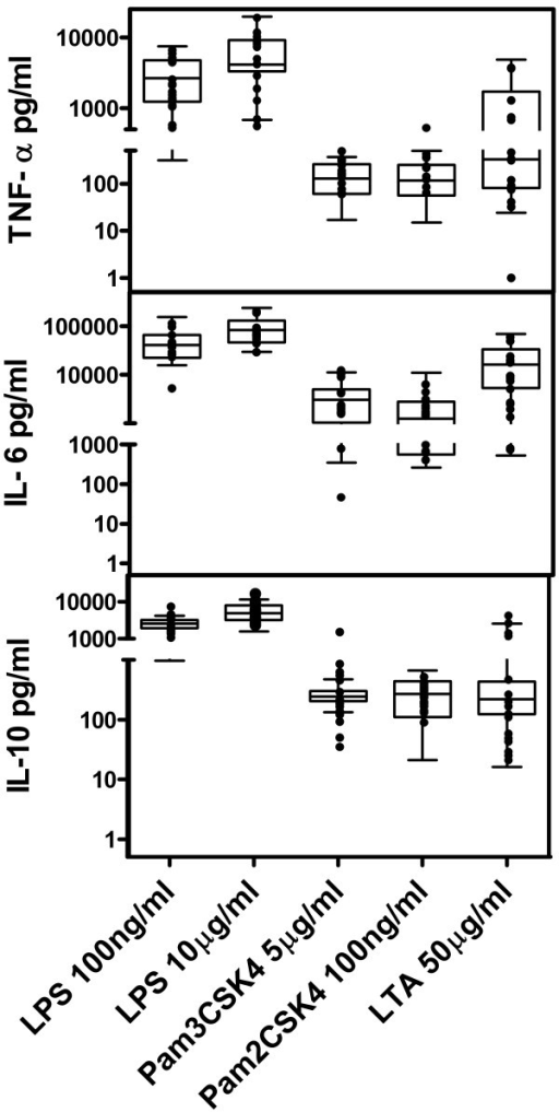 In vitro secretion of cytokines (TNF-α, IL-6, and IL-10) after 24 h of TLR-stimulation of whole blood (1/5 dilution). Results in patients (●) are expressed as mean of secretion calculated as (secretion in activated -secretion in non stimulated cells) from duplicate results. Not statistically significant differences between healthy individuals and patients were found (Mann–Whitney non-parametric test). Box: 5–95% percentile; Whiskers: Range; ▬ median in healthy controls.