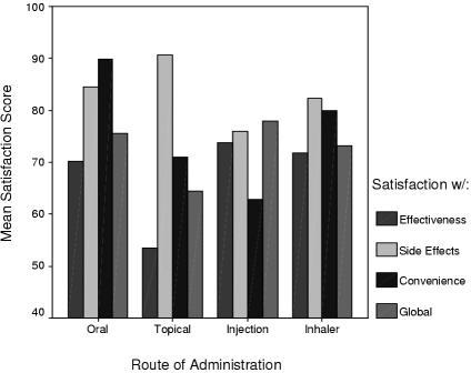 Mean Medication Satisfaction Levels by Route of Administration Notes: Effectiveness by Route, F(3,552) = 11.98, p < .0001 Side Effects by Route, F(3,552) = 5.87, P < .001 Convenience by Route, F(3, 552) = 58.92, p < .0001 Global by Route, F(3, 552) = 4.89, p < .01
