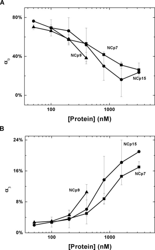 cTAR destabilization capability of HIV-1 NC. Changes in the population of the dark state (α0) (A) and the most opened state (α3) (B) of cTAR as a function of NC protein concentrations.