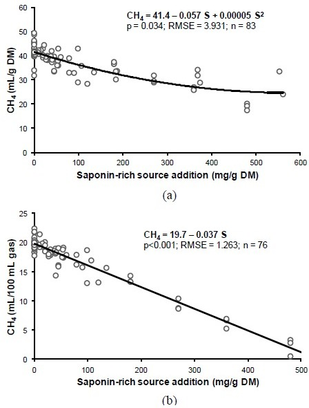 Relationship between saponin-rich source addition level and ruminal CH4 emission in vitro when presented as ml CH4/g dry matter incubated (a) or as ml CH4/100 ml total gas production (b).