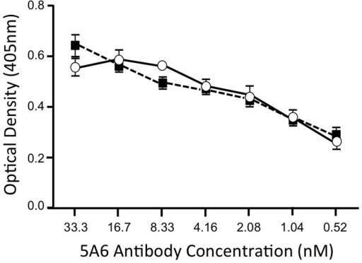 Ligand 281816 does not compete with binding of an anti-CD81 antibody to human CD81-LEL.Binding of anti-CD81 monoclonal antibody 5A6 to recombinant GST-tagged human CD81-LEL protein was determined by ELISA. Serial dilutions of 5A6 antibody were incubated with the CD81-LEL protein in the presence of 1 µM ligand 281816 (black squares) or PBS as a control (open circles). The amount of 5A6 antibody bound to CD81 remained the same in the presence and absence of the ligand, demonstrating that 281816 does not bind sufficiently well to the E2 binding site on CD81 to block 5A6 binding, even when the antibody concentration was reduced to 1/2000th the concentration of the ligand.