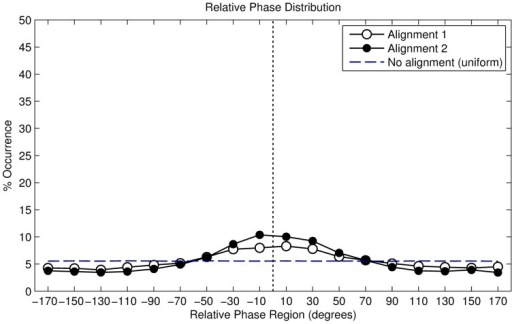 Angular histogram of alignment strategy 2 (period-fixed phase-random).