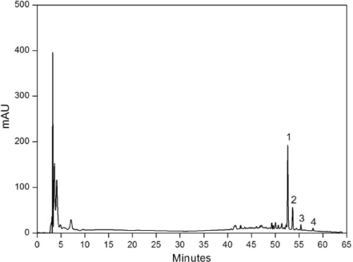Flavonoid fingerprint of HCE75 as a representative HPLC chromatogram. The peaks correspond to (1) rutin, (2) hesperidin, (3) quercitrin, and (4) quercetin.