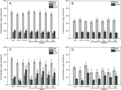 Effects of HCE75 on monoamine neurotransmitter levels in the prefrontal cortex (A and C) and hippocampus (B and D) of mice without (A and B) or with TST (C and D). The mice of the groups unexposed to TST were decapitated and were subjected to brain surgery 66 min after administration (p.o.) of the vehicle (physiological saline with 2% Tween 80), fluoxetine (20 mg/kg), and HCE75 (20, 200, 400, 800, and 1600 mg/kg). The mice of the blank group were untreated, but similarly underwent brain surgery. The mice of the groups exposed to TST were decapitated and were subjected to brain surgery immediately after the animals were tested 60 min after treatment. Data are expressed as mean ± S.E.M. (n = 10). Data were analyzed using one-way ANOVA for multiple comparisons, followed by post hoc Student–Newman–Keuls test. xp < 0.05, yp < 0.01, and zp < 0.001 compared with the blank group; ap < 0.05, bp < 0.01, and cp < 0.001 compared with the vehicle groups exposed to TST.