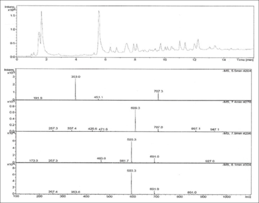 TIC/MS chromatogram of crude methanolic extract of Nerium indicum flowers from HPLC-(-) ESI-MS.m/z value of 353.0 with tR of 5.5 min, m/z value of 609.3 with tR of 7.4 min, m/z value of 593.3 with tR of 7.9 min and m/z value of 593.3 with tR of 8.1 min.