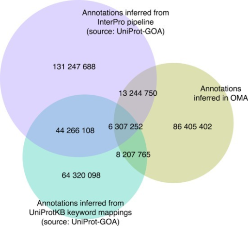 Numbers of electronic Gene Ontology annotations in the OMA database. Three major sources of electronic annotations are shown: annotations through the association of InterPro records with GO terms, annotations based on UniProtKB keyword mappings and annotations inferred in the OMA pipeline. The intersections show the numbers of annotations in common amongst the resources.
