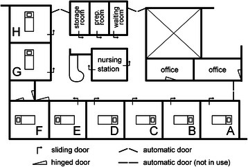Layout of ICU. The layout of the intensive care unit at St. Elisabeth Hospital in Tilburg, The Netherlands, where the current study was carried out. All patient rooms numbered A to H had windows facing outside. Room F was an isolation room with pressure control facility in the ante room. 'Prep. room' stands for medication preparation room.